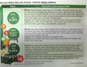 Inflasi Bulan Puasa
