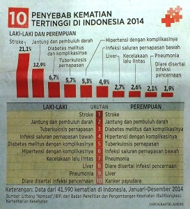 SAMAT 10 Penyebab Kematian 2014