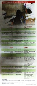 SAMAT Virus Mematikan MERS SARS Ebola Flu Burung